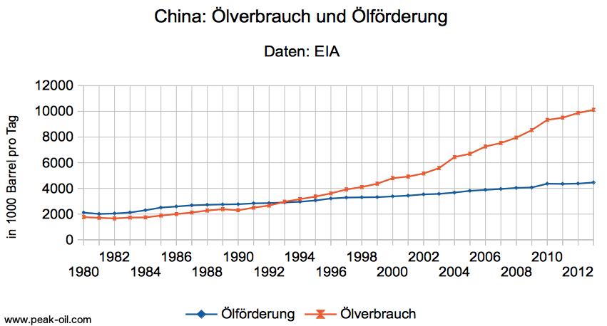 china_oelfoerderung_oelverbrauch