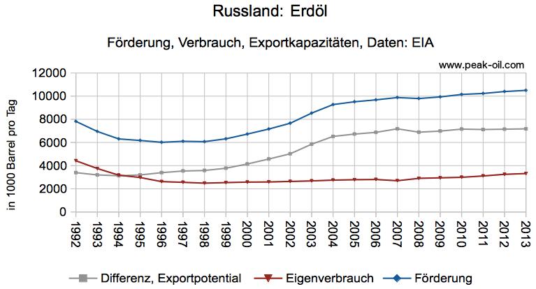 russland_oelfoerderung_oelverbrauch_exportkapazitaeten