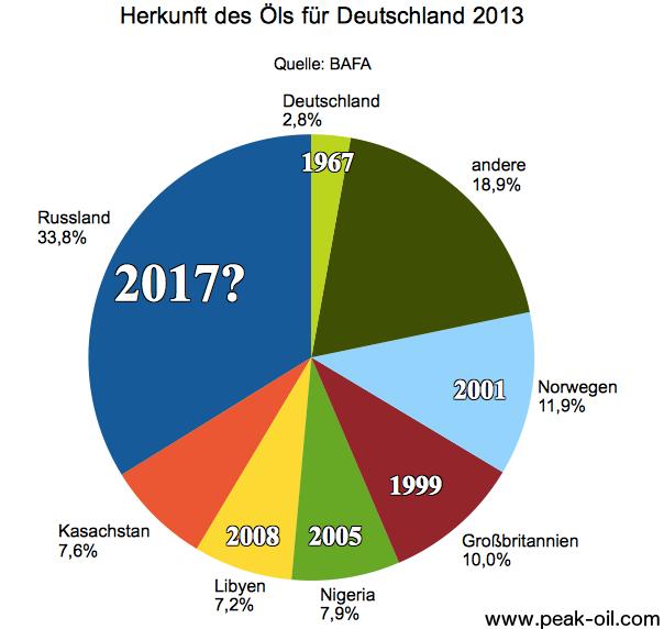 deutschlands-oellieferanten-2013