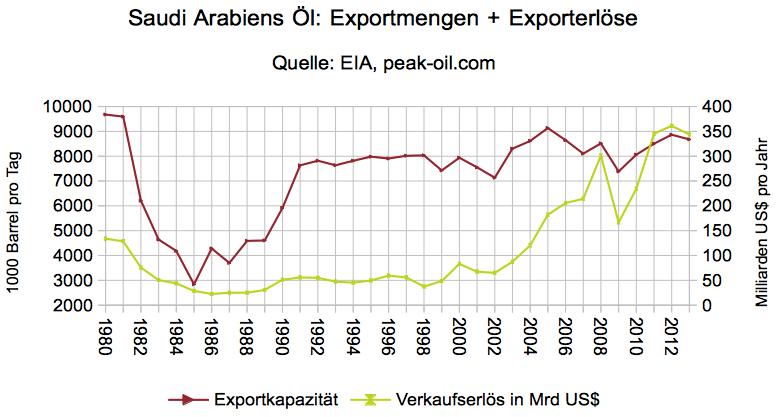 saudi-arabien-oelexport-einnahmen-1980-2013