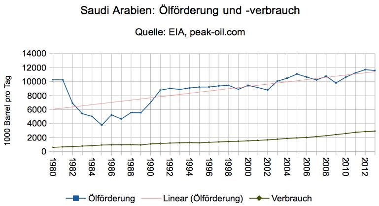 saudi-arbien-oelfoerderung-oelverbrauch-1980-2013