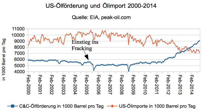 us-oelfoerderung-2000-2014