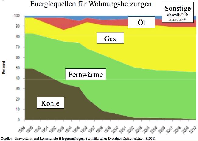 Dresdner-Haushalte-heizen-mit-Gas